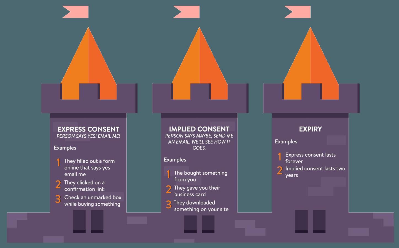 Calgary-Email-Marketing